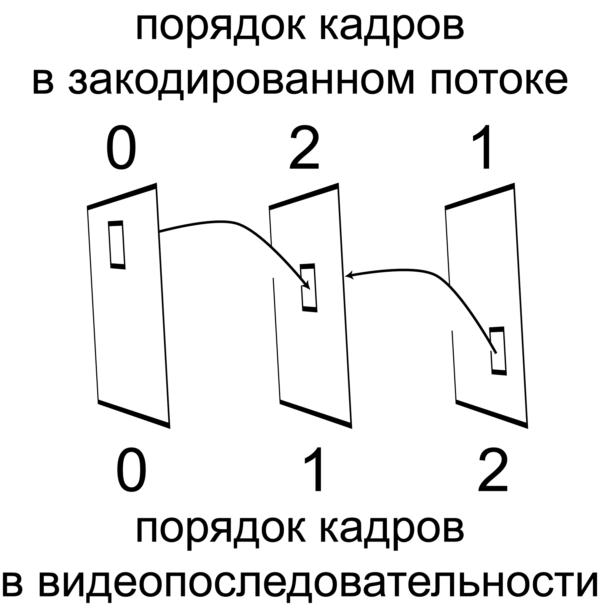 Рис. 1. При двунаправленном предсказании порядок кодирования (декодирования) видеокадров может не совпадать с их порядком в видеопоследовательности