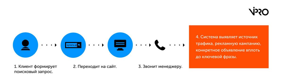 Call Tracking – деньги на ветер или инвестиция в будущее?