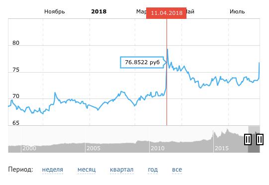 Курс евро вырос на три рубля и достиг уровня апреля 2018 года