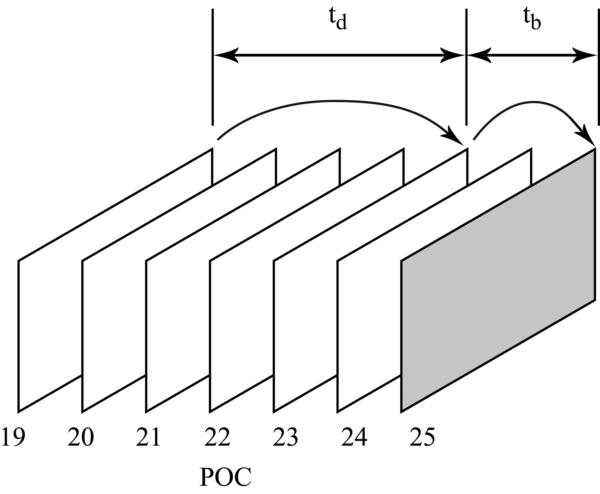 Рис.2. Обозначения, используемые при масштабировании. В примере на рисунке tb=25-23=2, td=23-19=4.